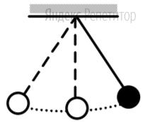 Математический маятник с периодом колебаний ... отклонили на небольшой угол от положения равновесия и отпустили с начальной скоростью, равной нулю (см. рисунок).