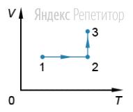 Идеальный одноатомный газ постоянной массы участвует в процессе ... график которого приведен на рисунке (...  — объём газа, ... — его абсолютная температура).