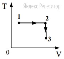 Постоянная масса идеального газа участвует в процессе, показанном на рисунке.