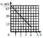 На графике приведена зависимость скорости прямолинейно движущегося тела от времени.
