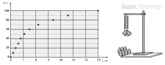Для изучения силы упругости ученик использовал пружину, линейку, штатив и набор одинаковых грузов массой ... г каждый. Подвесив пружину к штативу за один из концов и прикрепляя к свободному концу пружины грузы, он измерял длину ... пружины. После этого ученик построил график, отложив по оси абсцисс удлинение пружины, а по оси ординат суммарную массу подвешенных грузиков.