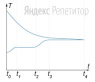 В термостат, содержащий некоторое количество льда при отрицательной температуре, поместили нагретый свинцовый брусок. Графики изменения абсолютной температуры этих образцов со временем представлены на рисунке.
