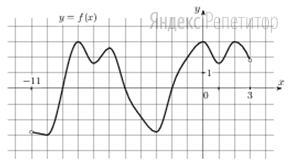 На рисунке изображен график функции ... определенной на интервале (−11; 3).