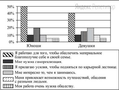 В ходе социологического опроса 23-летних работающих юношей и девушек страны Z им задавали вопрос: «Зачем Вы работаете, какова Ваша трудовая мотивация?» Полученные результаты (в % от числа опрошенных) представлены в виде диаграммы.
