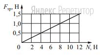На графике приведена зависимость модуля силы трения скольжения от модуля силы нормального давления.