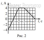 По правой катушке пропускают ток, который меняется согласно приведённому графику.