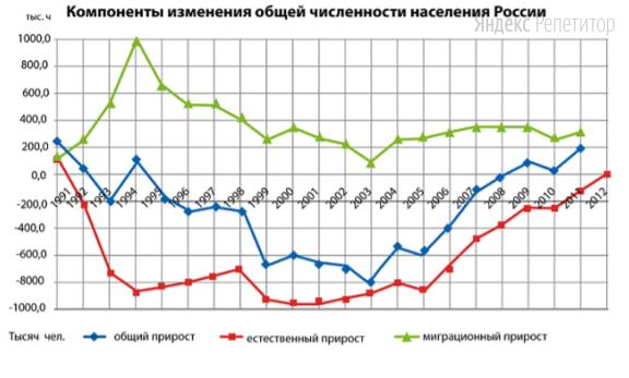 Используя график, иллюстрирующий динамику населения России, напишите, чему был равен (в тысячах человек) общий прирост в ... году.