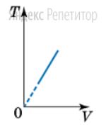 На рисунке изображен график зависимости абсолютной температуры ... идеального газа от его объема ...
