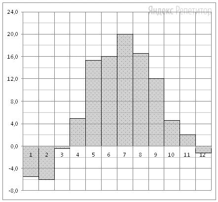 На диаграмме показана среднемесячная температура воздуха в Минске за каждый месяц ... года. По горизонтали указываются месяцы, по вертикали — температура в градусах Цельсия. Определите по диаграмме разность между наименьшей и наибольшей среднемесячных температур в первые три месяца ... году.