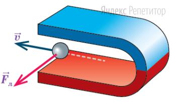 Определите знак заряда частицы, на которую в поле дугообразного магнита действует сила Лоренца, направление которой показано на рисунке.