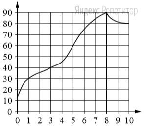 На графике изображена зависимость температуры от времени в процессе разогрева двигателя легкового автомобиля. На горизонтальной оси отмечено время в минутах, прошедшее с момента запуска двигателя; на вертикальной оси — температура двигателя в градусах Цельсия.