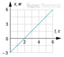 На графике приведена зависимость координаты тела от времени при прямолинейном движении по оси ...