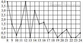 По горизонтали указаны числа месяца; по вертикали — количество осадков, выпавших в соответствующий день, в миллиметрах. Для наглядности жирные точки на рисунке соединены линией.