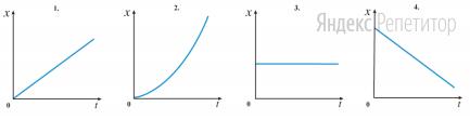 Какой из приведенных ниже графиков соответствует зависимости координаты материальной точки от времени?