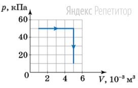 Определите количество теплоты, которое получил идеальный газ во время процесса, изображенного на графике.