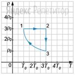 На рисунке изображен график зависимости плотности ...  от абсолютной температуры ... в циклическом процессе, совершаемом ...молем идеального газа.  Цикл состоит из двух отрезков прямых и отрезка гиперболы.