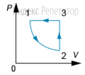 На ...-диаграмме показан цикл, проведенный с ...молем идеального одноатомного газа.
