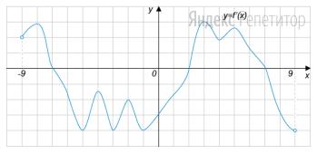 На рисунке изображён график производной функции ... определенной на интервале ...