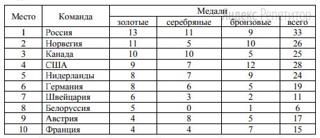 В таблице показано распределение медалей на XXII Зимних Олимпийских играх в Сочи среди команд, занявших первые ... мест по количеству золотых медалей.
