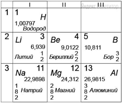 На рисунке представлен фрагмент Периодической системы элементов Д. И. Менделеева.
