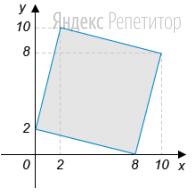 Найдите площадь квадрата, вершины которого имеют координаты ...
