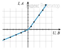 Результаты измерений приведены на графике.