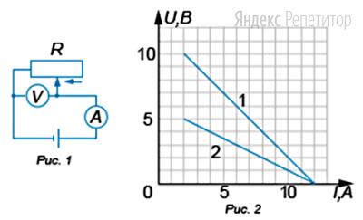 На рис. ... приведена схема установки, с помощью которой исследовалась зависимость напряжения на реостате от силы тока в цепи при движении ползунка реостата справа налево. На рис. ... приведены графики, построенные по результатам измерений для двух разных источников тока. Вольтметр считать идеальным, внутренние сопротивления источников малы по сравнению с сопротивлением реостата.