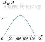 На рисунке представлен график зависимости силы трения, действующей на тело, от угла наклона доски.