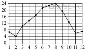 На рисунке точками показана средняя температура воздуха в Сочи за каждый месяц ... г. По горизонтали указаны номера месяцев; по вертикали — температура в градусах Цельсия. Для наглядности точки соединены линией.