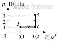 Какую работу совершает газ при переходе из состояния 1 в состояние 3 (см. рисунок)?