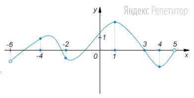 На рисунке изображен график функции, определенной на промежутке ..., и отмечены пять точек на оси абсцисс: ...