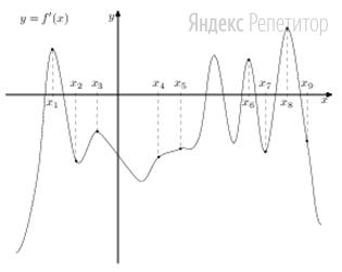 На рисунке изображён график ... — производной функции ... На оси абсцисс отмечены девять точек: ...