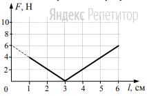 При проведении эксперимента ученик исследовал зависимость модуля силы упругости пружины от длины пружины, которая выражается формулой ... где ... – длина пружины в недеформированном состоянии. График полученной зависимости приведен на рисунке.