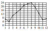 На рисунке точками показана средняя температура воздуха в Сочи за каждый месяц 1920 года. По горизонтали указываются месяцы, по вертикали — температура в градусах Цельсия. Для наглядности точки соединены линией.