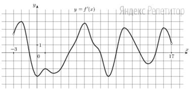 На рисунке изображен график ... — производной функции ... определенной на интервале (−3; 17).