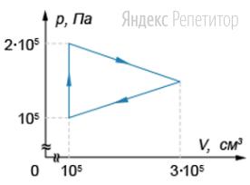 График зависимости давления от объема для циклического процесса, совершенного идеальным газом, изображен на рисунке.