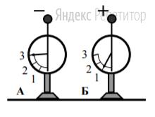 На рисунке изображены два одинаковых электрометра, шары которых имеют заряды противоположных знаков.