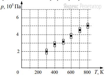 На рисунке показаны результаты измерения давления постоянной массы разреженного газа при повышении его температуры.