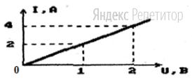 На графике представлена вольтамперная характеристика резистора.