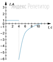 На графике показана зависимость силы тока, протекающего через резистор, от времени. В момент времени, равный ...с, цепь размыкают.