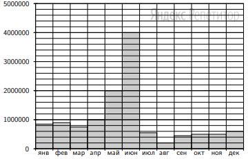 На диаграмме показано количество запросов со словом ЕГЭ, сделанных на некотором поисковом сайте во все месяцы с января по декабрь 2009 года. По горизонтали указываются месяцы, по вертикали — количество запросов за данный месяц.