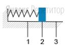 Груз пружинного маятника совершает гармонические колебания между точками ... и ... около положения равновесия ... (см. рисунок).
