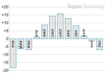 На диаграмме показана средняя температура воздуха (в градусах Цельсия) в Санкт-Петербурге за каждый месяц ... года.