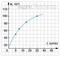 На рисунке дан график зависимости числа распавшихся ядер радиоактивного изотопа йода ... от времени.