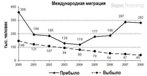 Определите по графику величину миграционного прироста населения России в 2007 г.