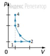 На рисунке показан график изменения состояния идеального газа в ... – координатах.