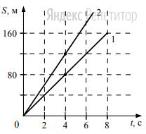 На рисунке представлены графики зависимости пройденного пути от времени для двух тел.