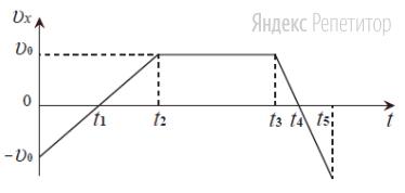 По данному графику зависимости проекции скорости тела от времени определите вид графика зависимости координаты тела от времени. Начальная координата тела ...