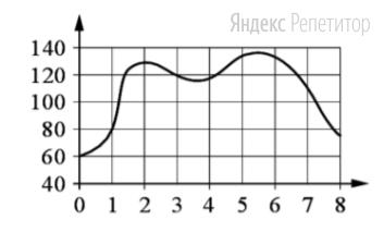 На графике изображена зависимость частоты пульса гимнаста от времени в течение и после его выступления в вольных упражнениях. На горизонтальной оси отмечено время в минутах, прошедшее с начала выступления гимнаста, на вертикальной оси — частота пульса в ударах в минуту.