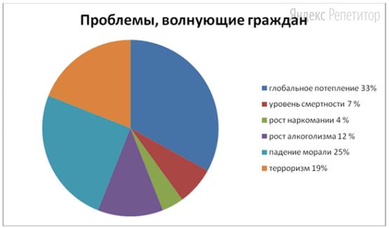 Результаты опроса представлены в диаграмме.
